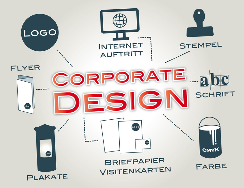 Webdesign Solingen Corporate design